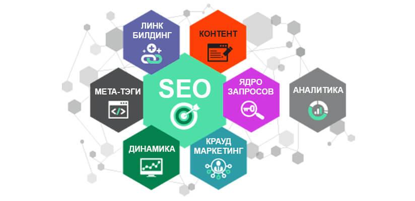 Поведенческие факторы для вывода в топ Пенза быстрая раскрутка сайта Бирюлёвская улица